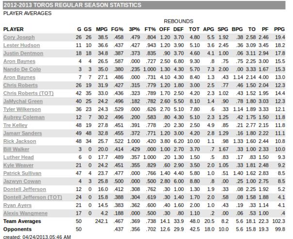 Estatísticas dos jogadores do Toros  (nba.com)