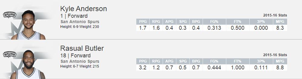 Em números: diferença entre Anderson e Butler até aqui (Foto: nba.com)